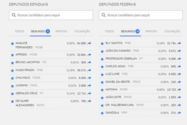 Votação com 66,43% das urnas apuradas. (Reprodução / UOL)